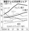 20110228nikkei_2